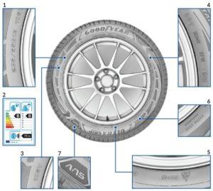 Što označavaju sve oznake na gumama?