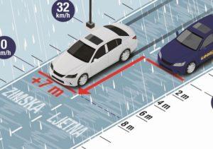 Zašto se ne voziti sa zimskim gumama po ljeti